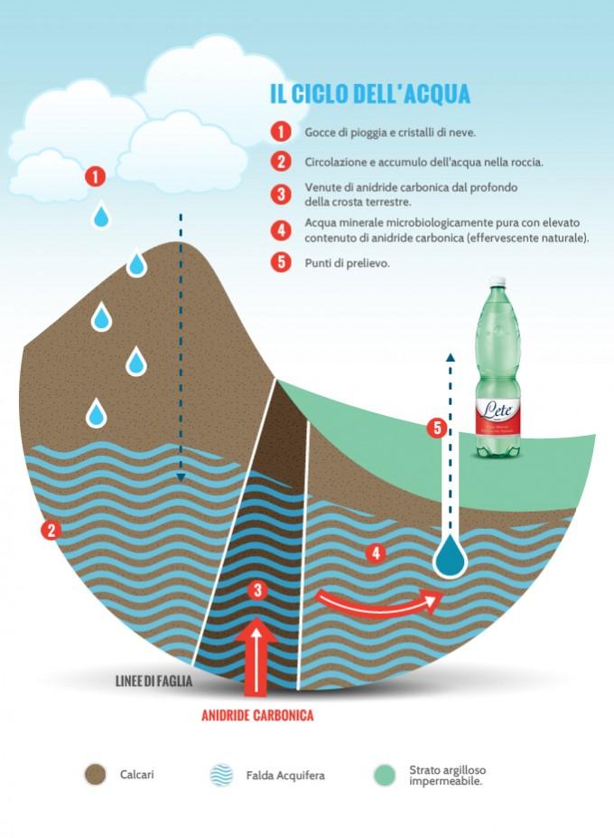 Come nasce l'acqua Lete